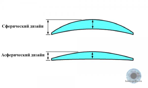 Асферический дизайн линз это