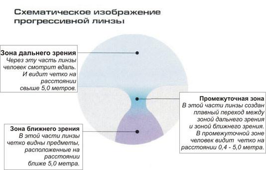 Схема линзы прогрессивного типа для очков