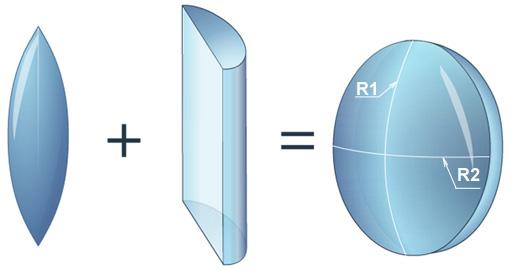 Торическая линза совмещает сферическую и цилиндрическую