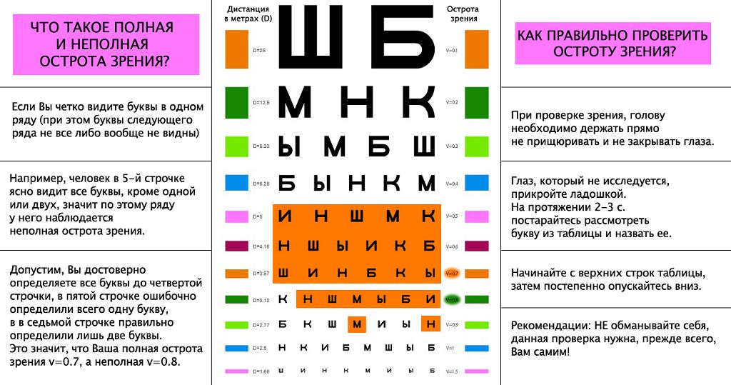 Как ребенку проверить зрение в домашних условиях