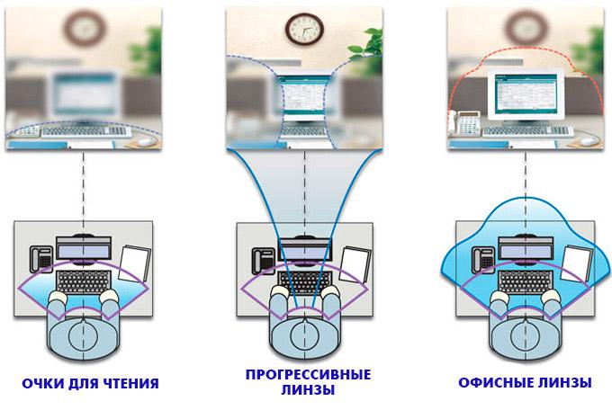 Офисный дизайн линзы