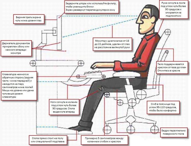 Правильное расположение человека за компьютером
