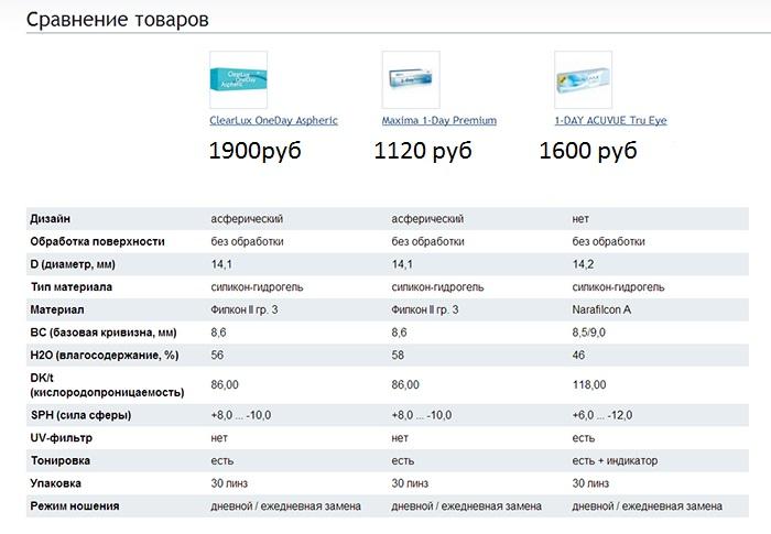 Сравнение одновневных контактных линз