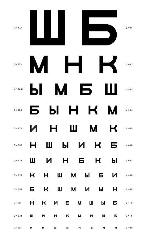 Проверка зрения с помощью таблицы Головина-Сивцева