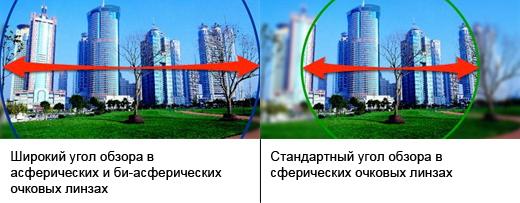 Угол обзора сферических, асферических и би-асферических линз