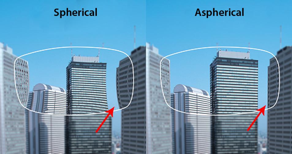 Асферические интраокулярные линзы — линзы без сферических аббераций