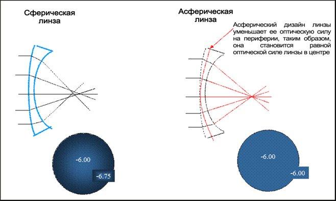 Действие сферических и асферических линз