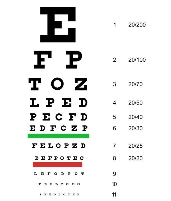 Таблица Снеллена для проверки зрения