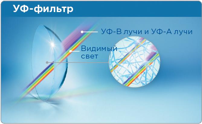 Качественные линзы защищают роговицу и область лимба ультрафиолетовых лучей