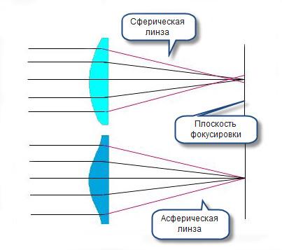Разница между сферическими и асферическими контактными линзами