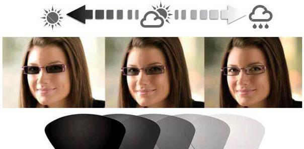 Принцип действия фотохромных линз
