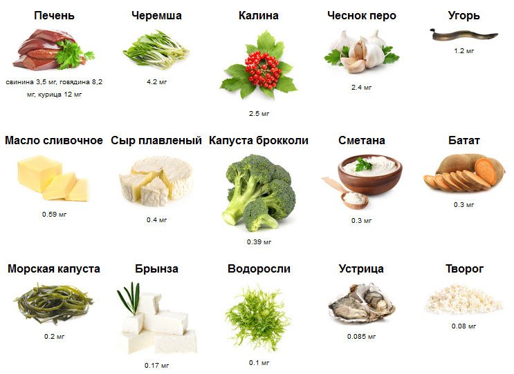 Содержание витамина A в некоторых пищевых продуктах