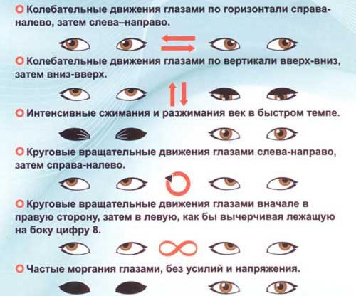 Наглядные упражнения для хорошего зрения