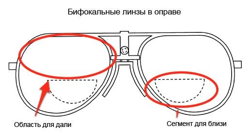 Области зрения в бифокальных линзах