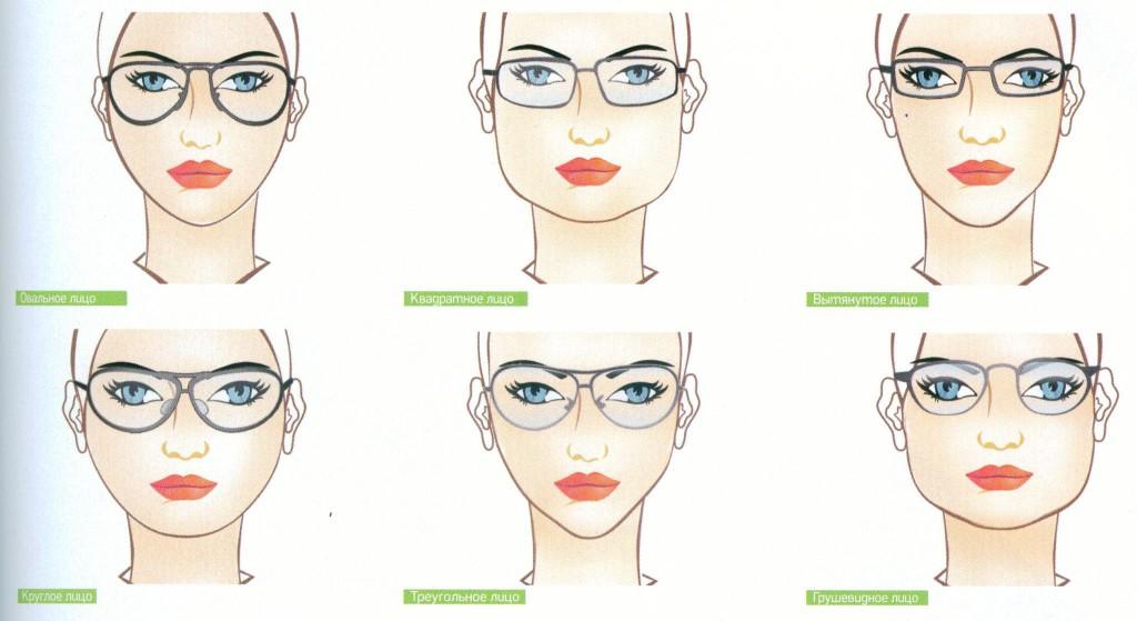 Оправа очков по типу лица