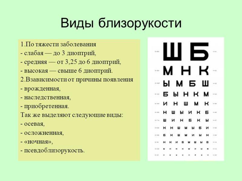 Виды и степени миопии