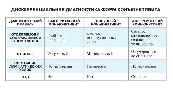 Дифференциальная дисгностика форм конъюнктивита