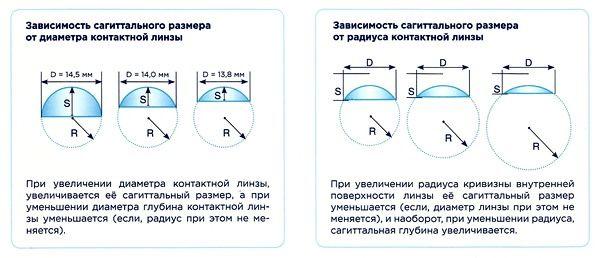 Зависимость размера от радиуса и диаметра
