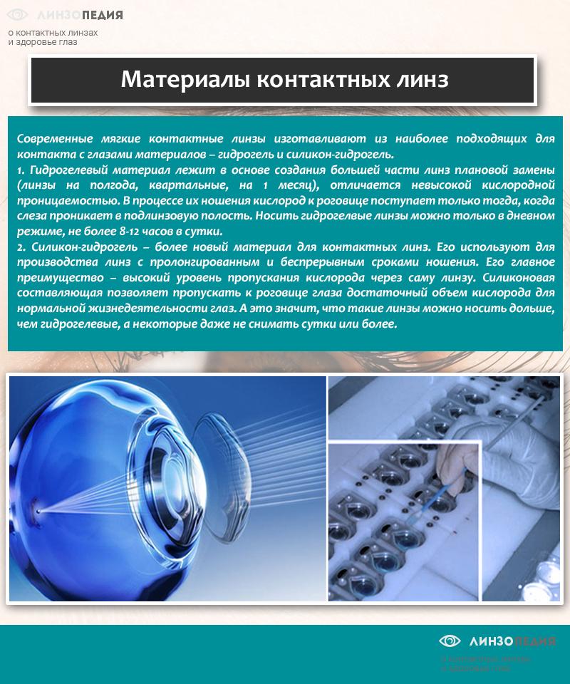 Материалы контактных линз