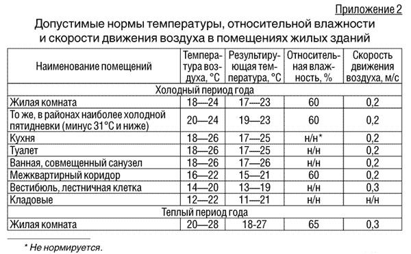 Оптимальная влажность воздуха в жилых помещениях