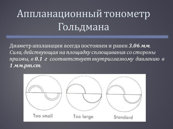 Аппланационный тонометр Гольдмана
