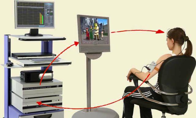 В основе действия прибора лежит метод видео - компьютерного аутотренинга