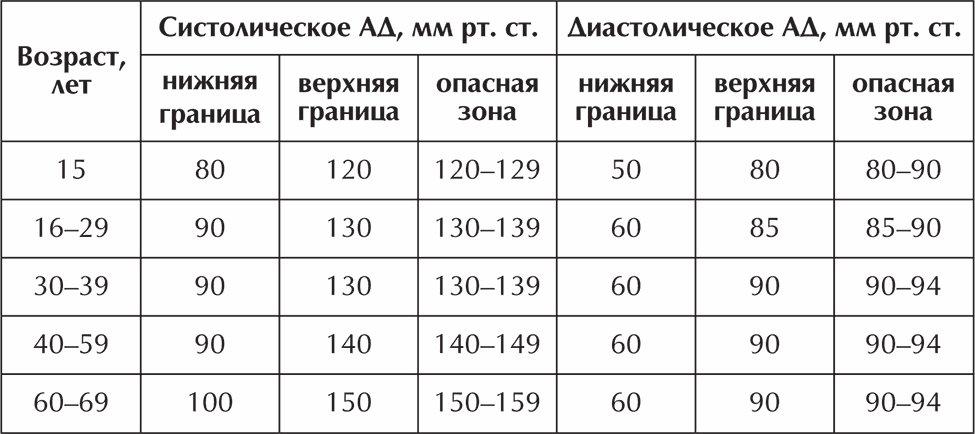 Норма глазного давления у взрослых, таблица