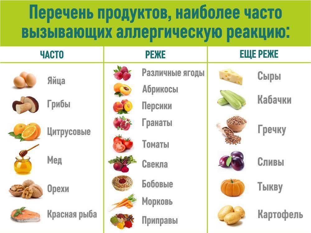Перечень продуктов, наиболее часто вызывающих аллергию