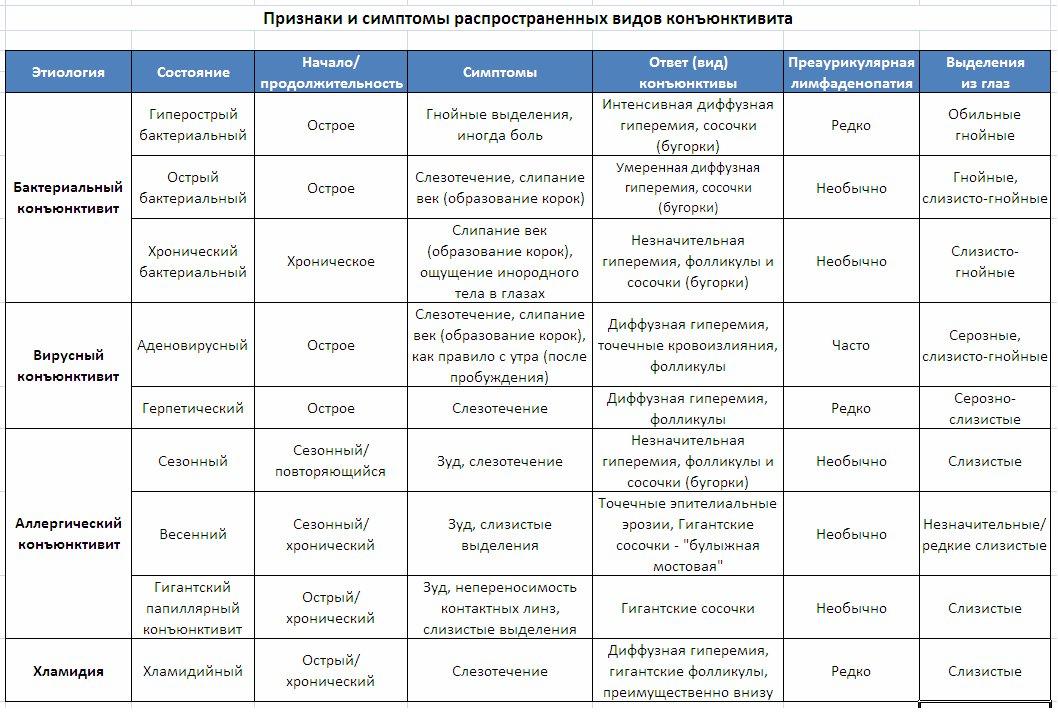 Признаки и симптомы распространенных видов конъюнктивита