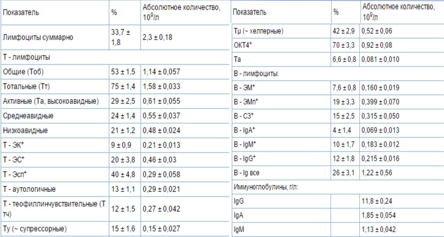 Развернутая иммунограмма