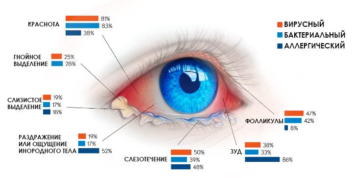 Симптомы разных видов заболевания