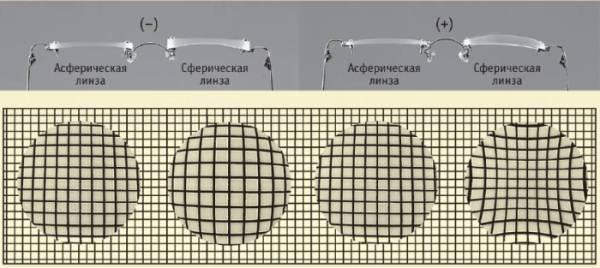 Сферическая и асферическая линзы