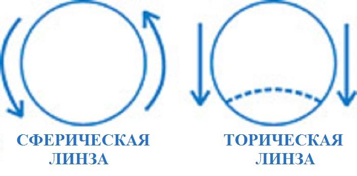 Сферическая и торическая линзы