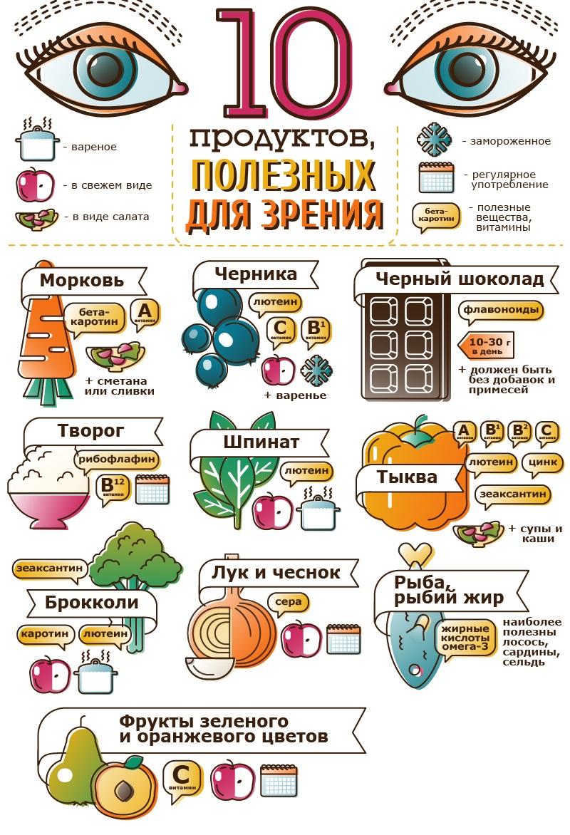 ТОП-10 продуктов для зрения