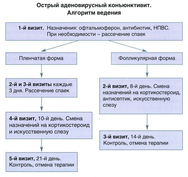 Лечение вирусного конъюнктивита