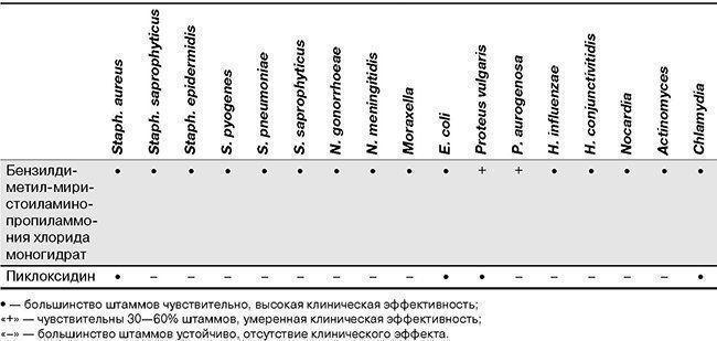 Активность капель по отношению к возбудителям инфекций