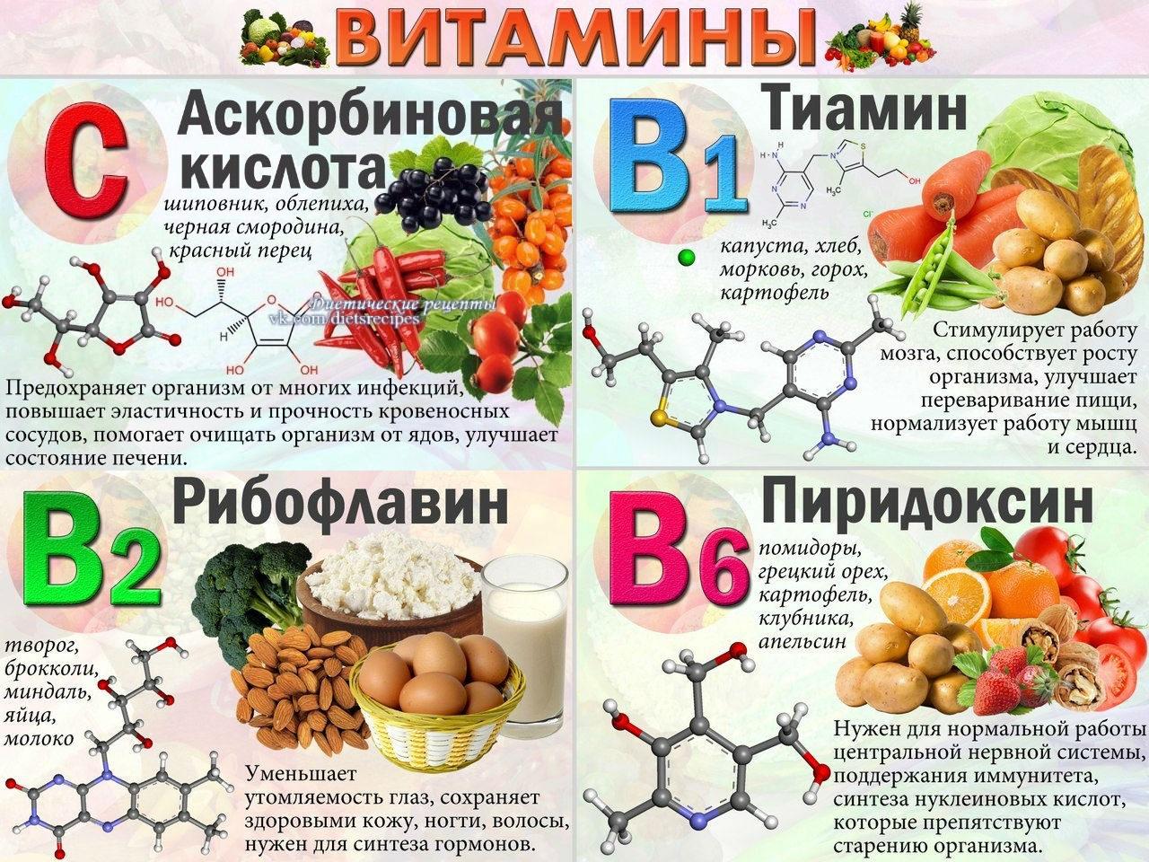 Витамины, полезные для зрения