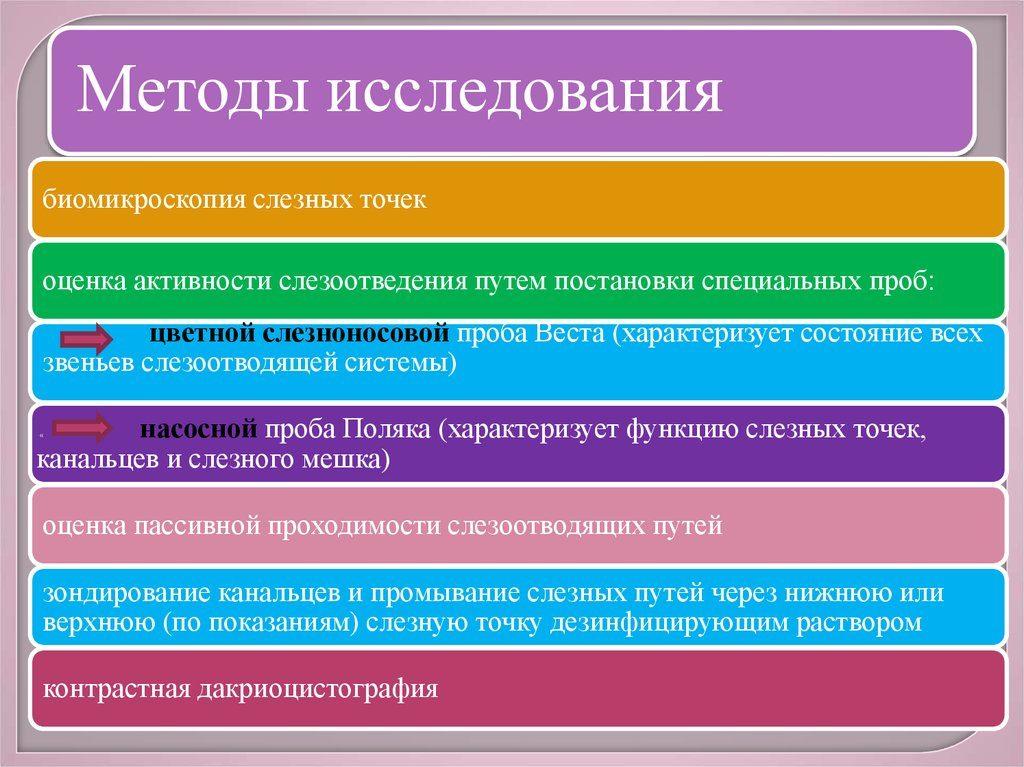 Основные методы исследования