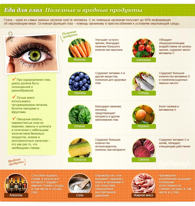 Полезные и вредные для глаз продукты