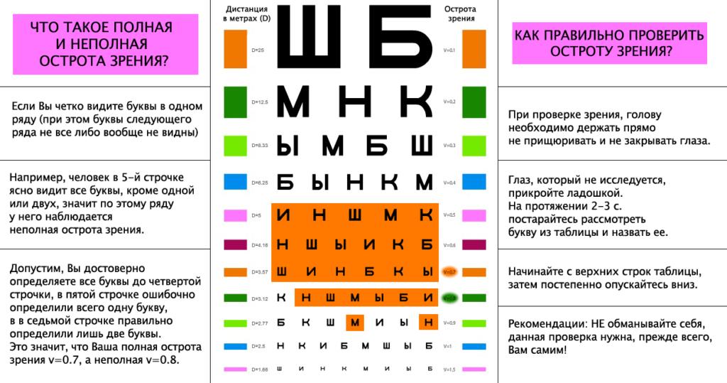 Правила проверки остроты зрения