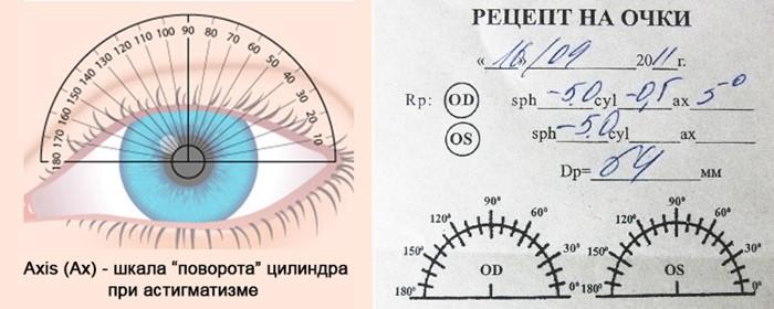 Правильный подбор оптических линз