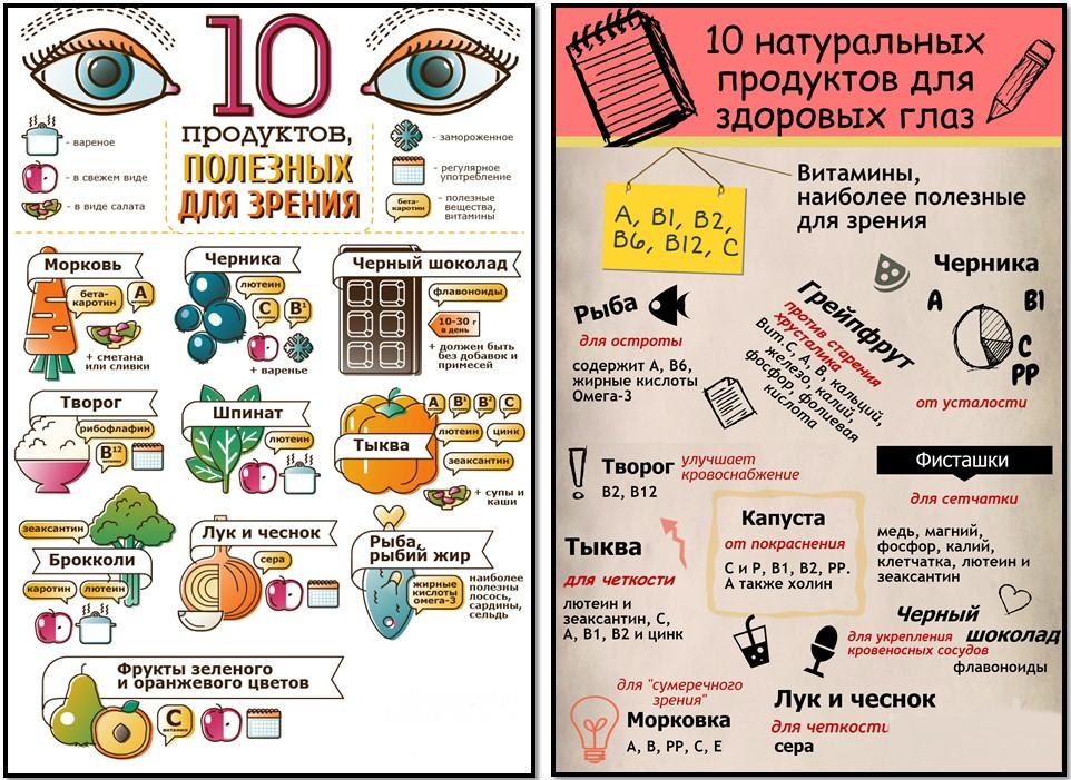10 продуктов, полезных для зрения
