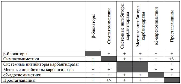 Аддитивный эффект антиглаукомных препаратов