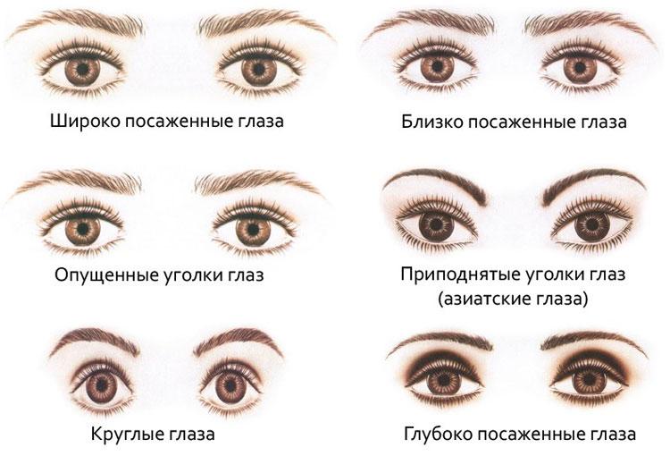 Как определить форму глаз
