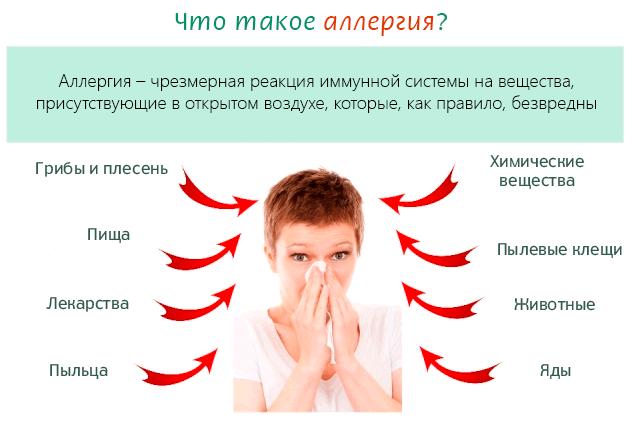 Что вызывает аллергию у человека