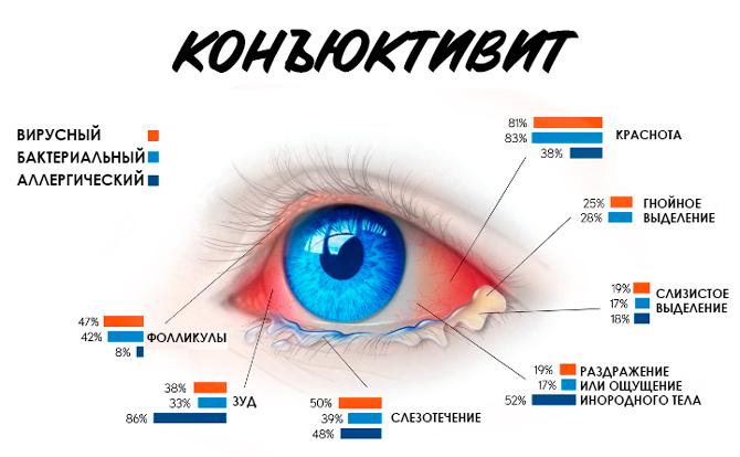 Белые выделения из глаз
