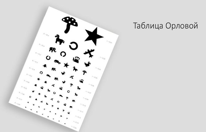 Таблица Орловой
