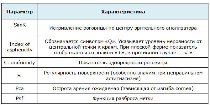 Индексы кератотопограммы