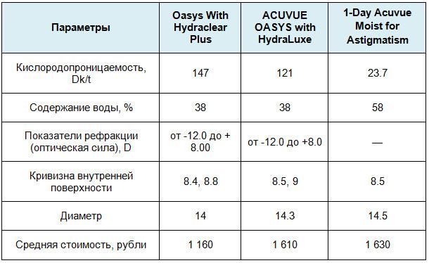 Как выбрать подходящие контактные линзы — ТОП-10 популярных марок