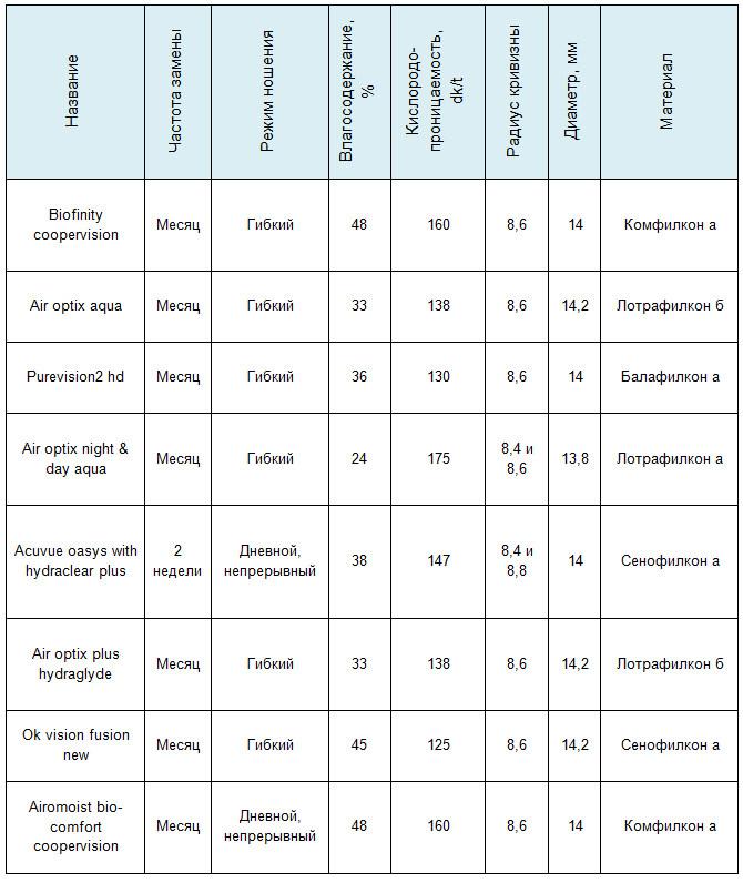 Характеристики популярных контактных линз
